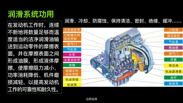 发动机润滑系统就是润滑油对汽车零部件产生作用的所有装置的统称